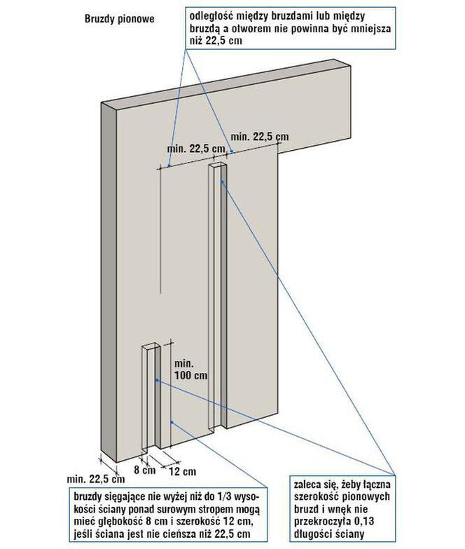 zdjęcie do artykułu jak ukryć kable w ścianie